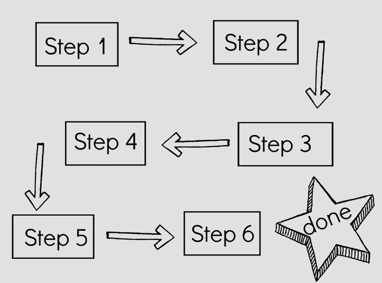 Step-by-step Plan